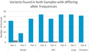 Variants found in both Samples with differing allele frequencies