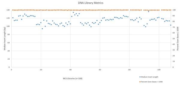 Figure 5: DNA Library Metrics