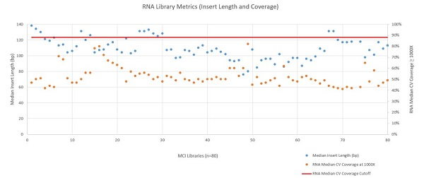 Figure 6: RNA Library Metrics (Insert Length and Coverage)