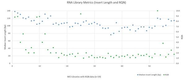 Figure 7: RNA Library Metrics (Insert Length and RQN)