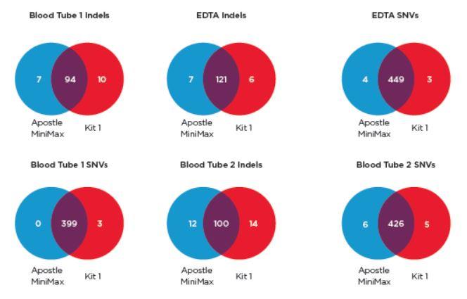 Genomics Poster cfDNA Mutations Detected Figure 8