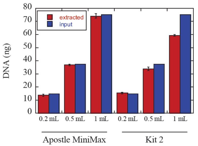 Póster genómico ADNlc Química escalable Figura 1