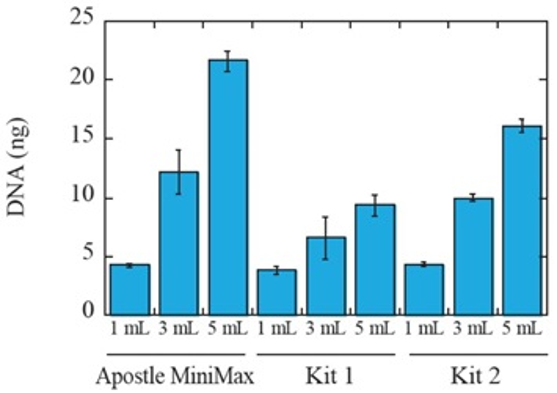 Póster genómico ADNlc Química escalable Figura 2