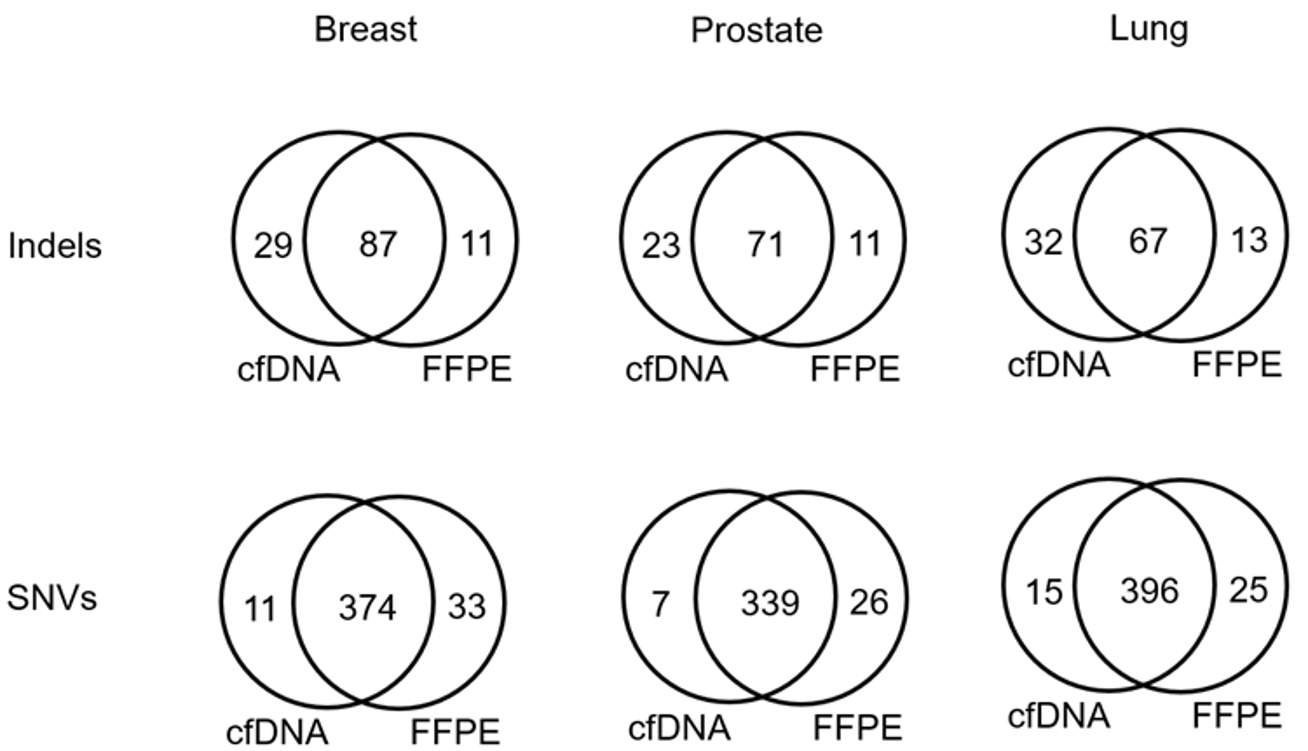 Genomics Poster Comparison Figure 7