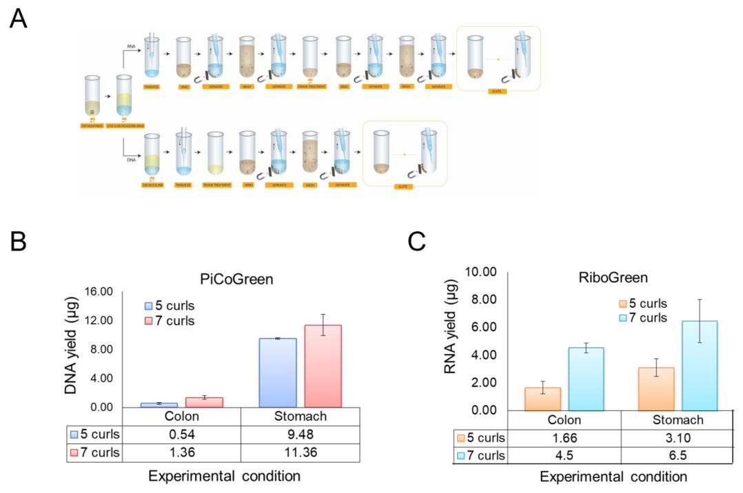 Genomics Poster FormaPure XL Figure 2