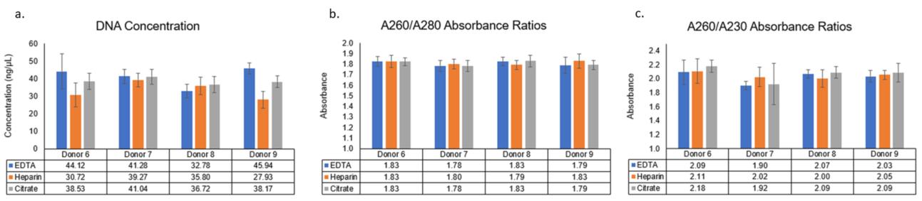 Genomics Poster gDNA Concentration NanoDrop Figure 1