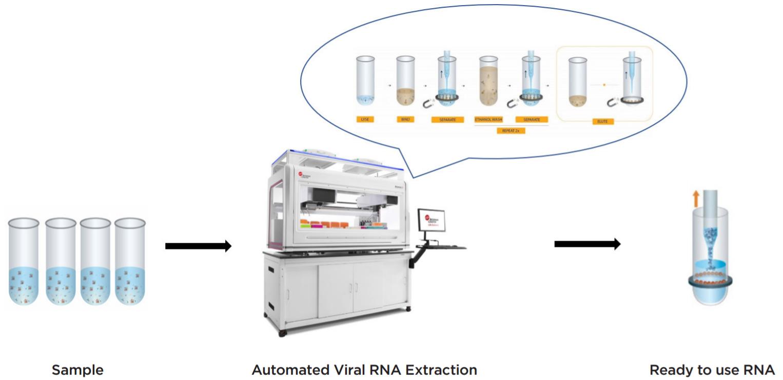 Warsaw Genomic 公司认证工作流程和自动化方案