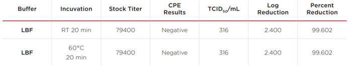 White Paper Inactivation Study COVID-19 Table 1