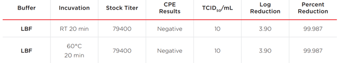 White Paper Inactivation Study COVID-19 Table 2