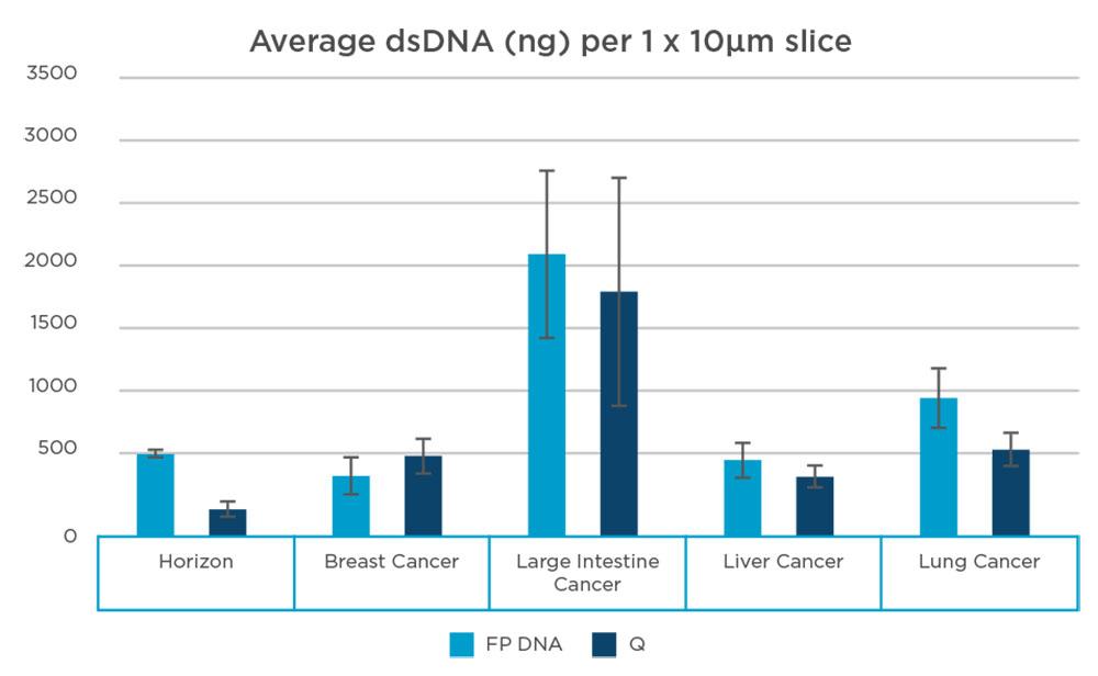 FormaPure DNA Average dsDNA