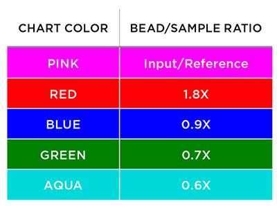 AMPure XP 성능 비교 차트 - 범례