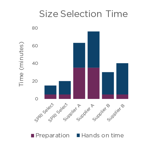 SPRISelect-Size selection time comparison
