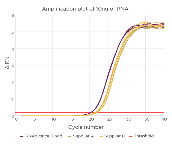 RNAdvance Amplification Plot of 10ng of RNA
