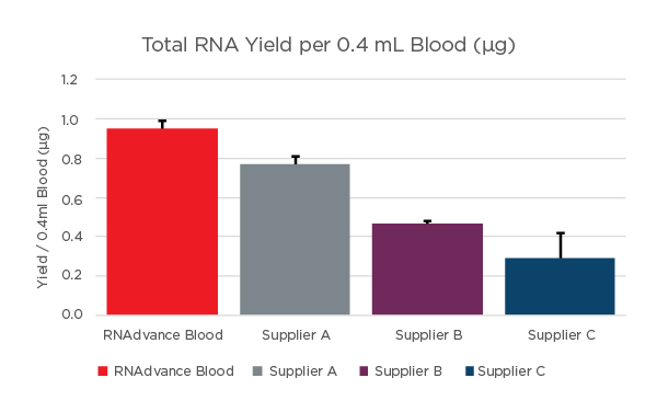 RNAdvance Blood Yield