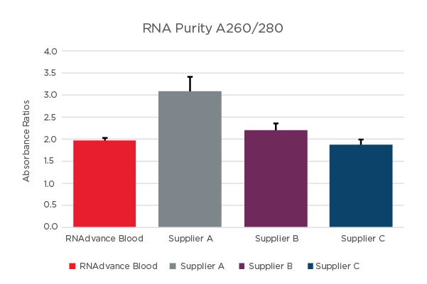 RNAdvance Blood Purity