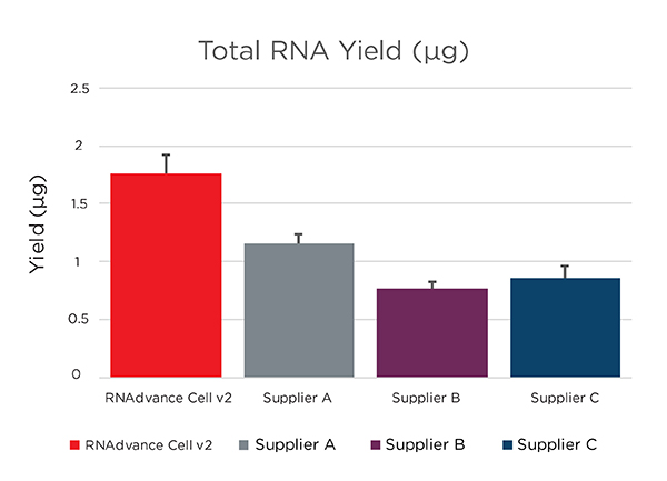 RNAdvance - RNA Extraction from Cells - Yield