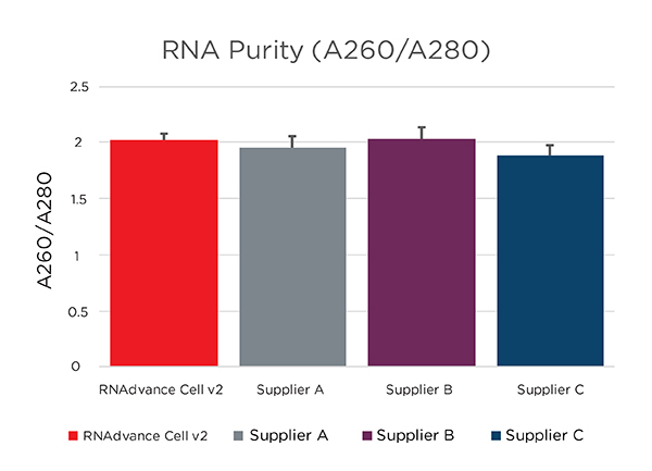 RNAdvance - RNA Extraction from Cells - Purity