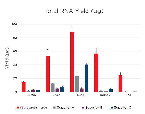 RNAdvance - RNA Extraction from Tissue - Yield