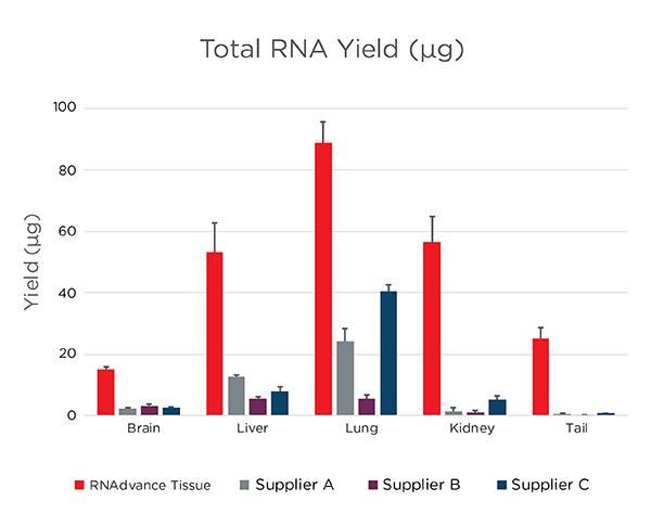 Genomics RNAdvance Tissue Total RNA Yield