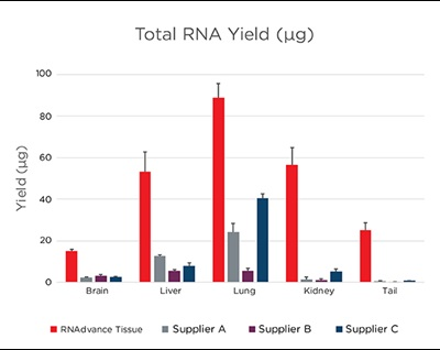 Genomics RNAdvance Tissue Total RNA Yield
