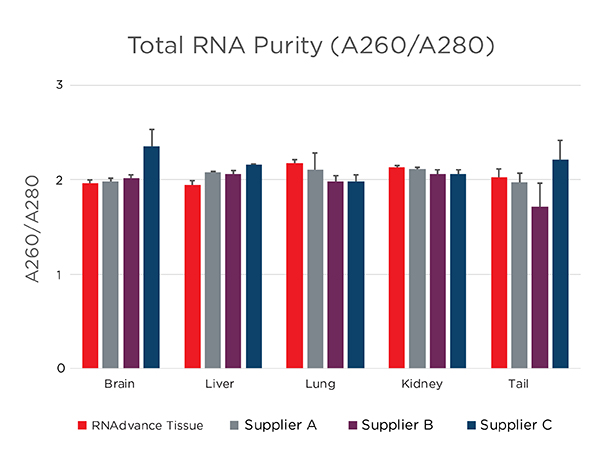 RNAdvance - RNA Extraction from Tissue - Purity