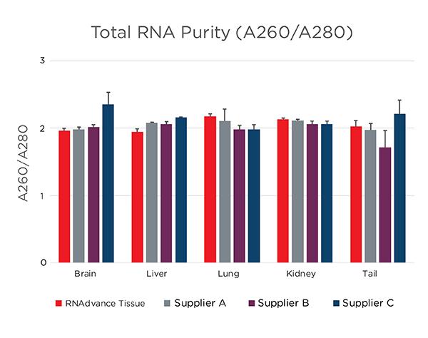 Genomics RNAdvance Tissue Total RNA 순도