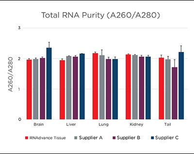 Genomics RNAdvance Tissue Total RNA Purity