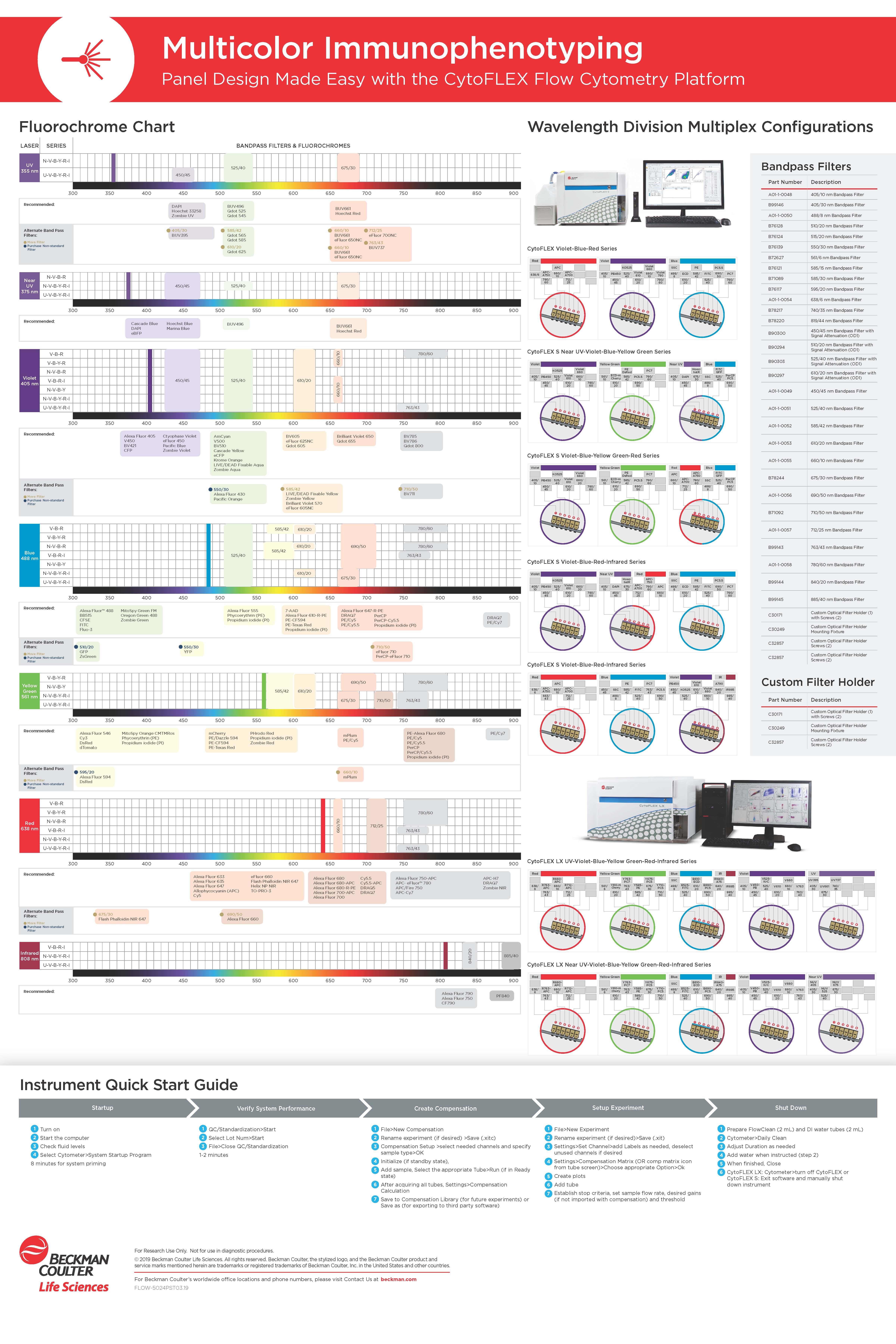 Vorschau der Fluorochrom-Tabelle