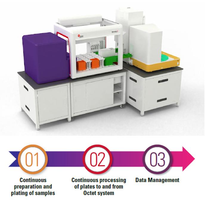 Integrated Solutions ELISA Label-Free for Biomek Workstations
