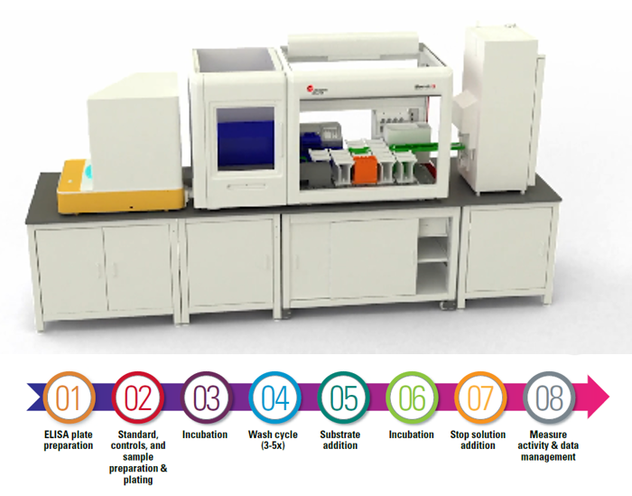 Integrated Solutions ELISA Labeled for Biomek Workstations