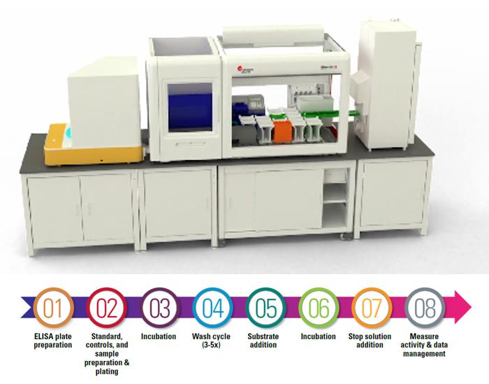 Integrated Solutions ELISA Labeled for Biomek Workstations