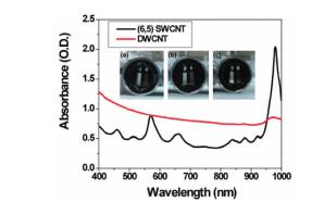 graphic7 - Carbon Nanotube