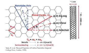 graph1 - Carbon Nanotube