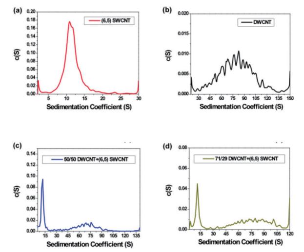 graph10 - Carbon Nanotube