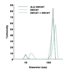 graphic8 - Carbon Nanotube