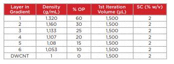 table1 - Carbon Nanotube