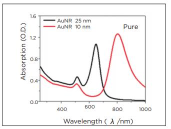 graph 1 - metal nanorod