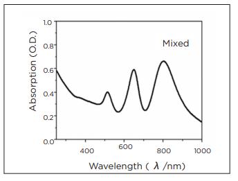 graph 2 - metal nanorod