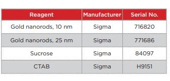 table2 - metal nanorod