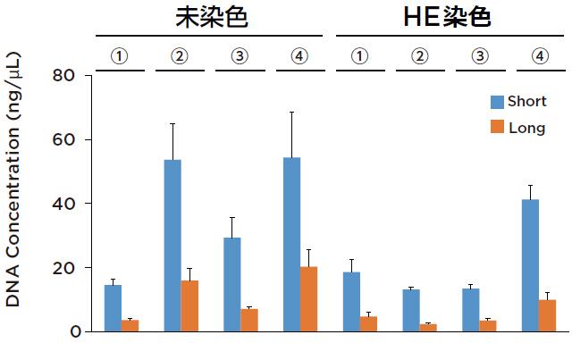 10 μm FFPE組織切片1枚(未染色またはHE染色)からのDNA抽出収量(n = 3)