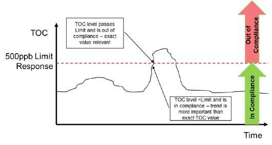 usp 643 TOC is a Limit Test