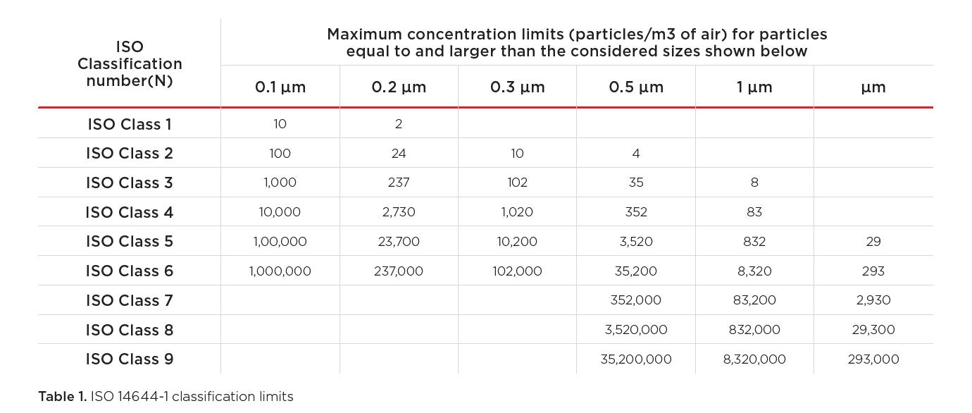 hhpc max concentration limits