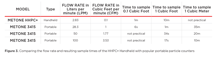 handheld particle counter flow rate