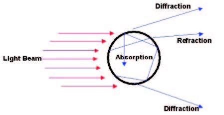Dispersión de una partícula esférica
