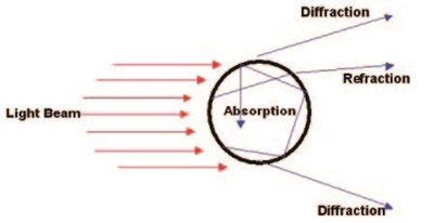 Scattering by a spherical particle