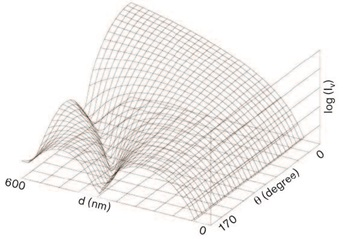 Mie Scattering Intensity