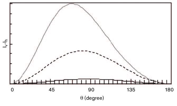 PIDS Shift in Peak Value