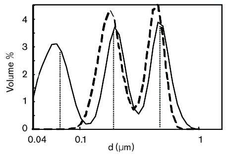 Combinación trimodal de PSL