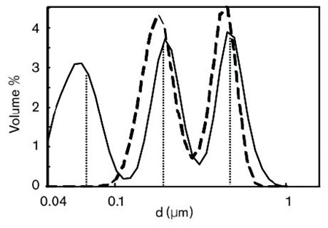 Trimodal Mixture of PSL