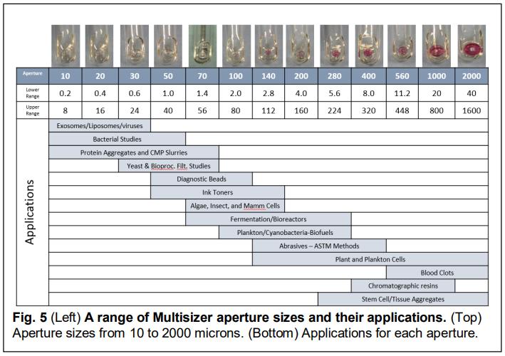 aperture tubes for multisizer